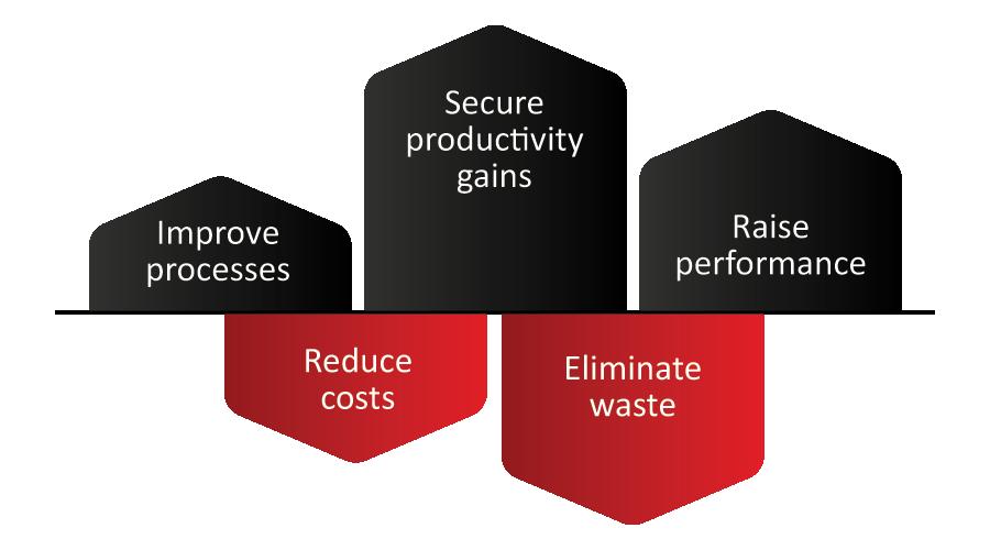 Productivity Arrow Chart