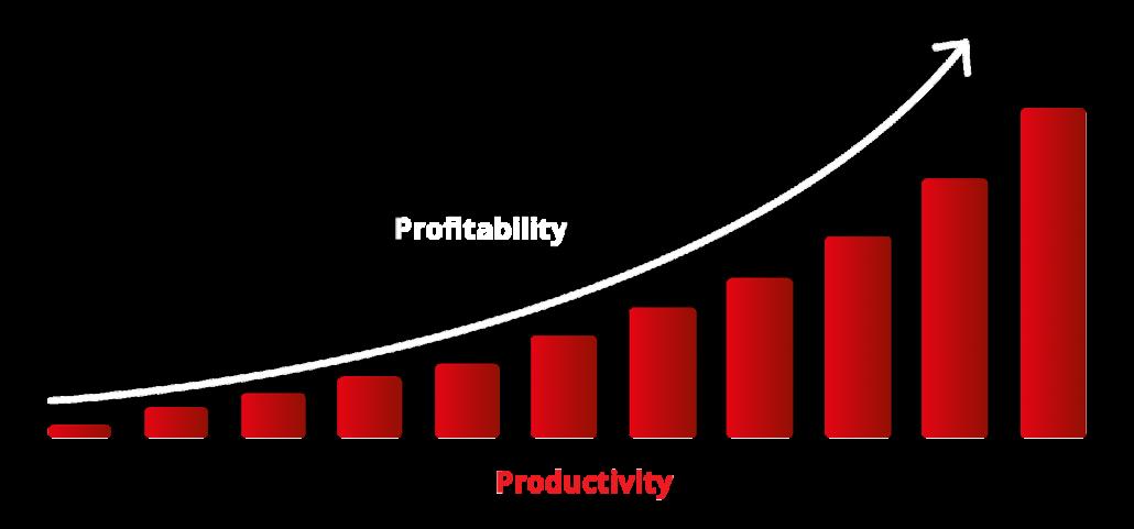 Productivity Bar Chart
